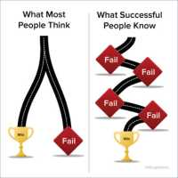 EVERY SUCCESS STORY IS ALSO A STORY OF GREAT FAILURE